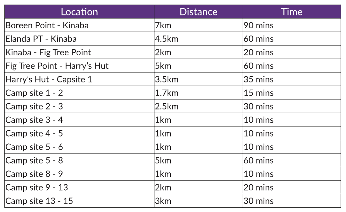 Noosa Everglades paddling distances